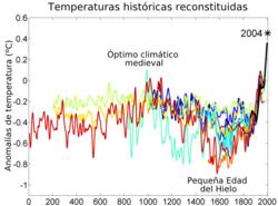 250px-2000_Year_Temperature_Comparison_es