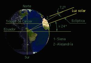 Eratosthenes_&_measurement_of_the_Earth